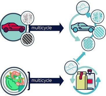 Un nuevo proceso permitirá la recuperación selectiva de plásticos puros a partir de residuos mixtos