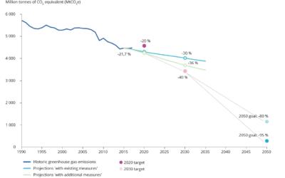 El Estado del medio ambiente en Europa 2020